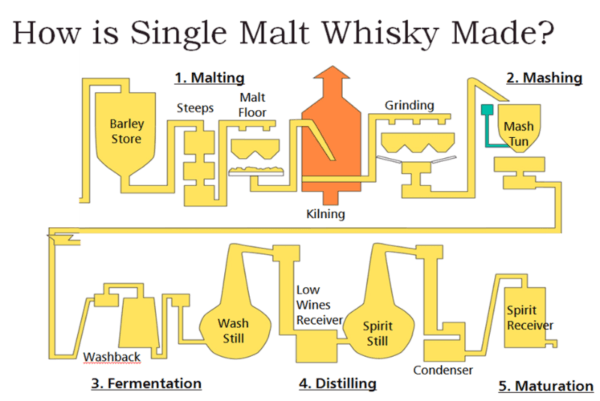 beginners guide to scotch whiskey william grant sons how is malt whisky made